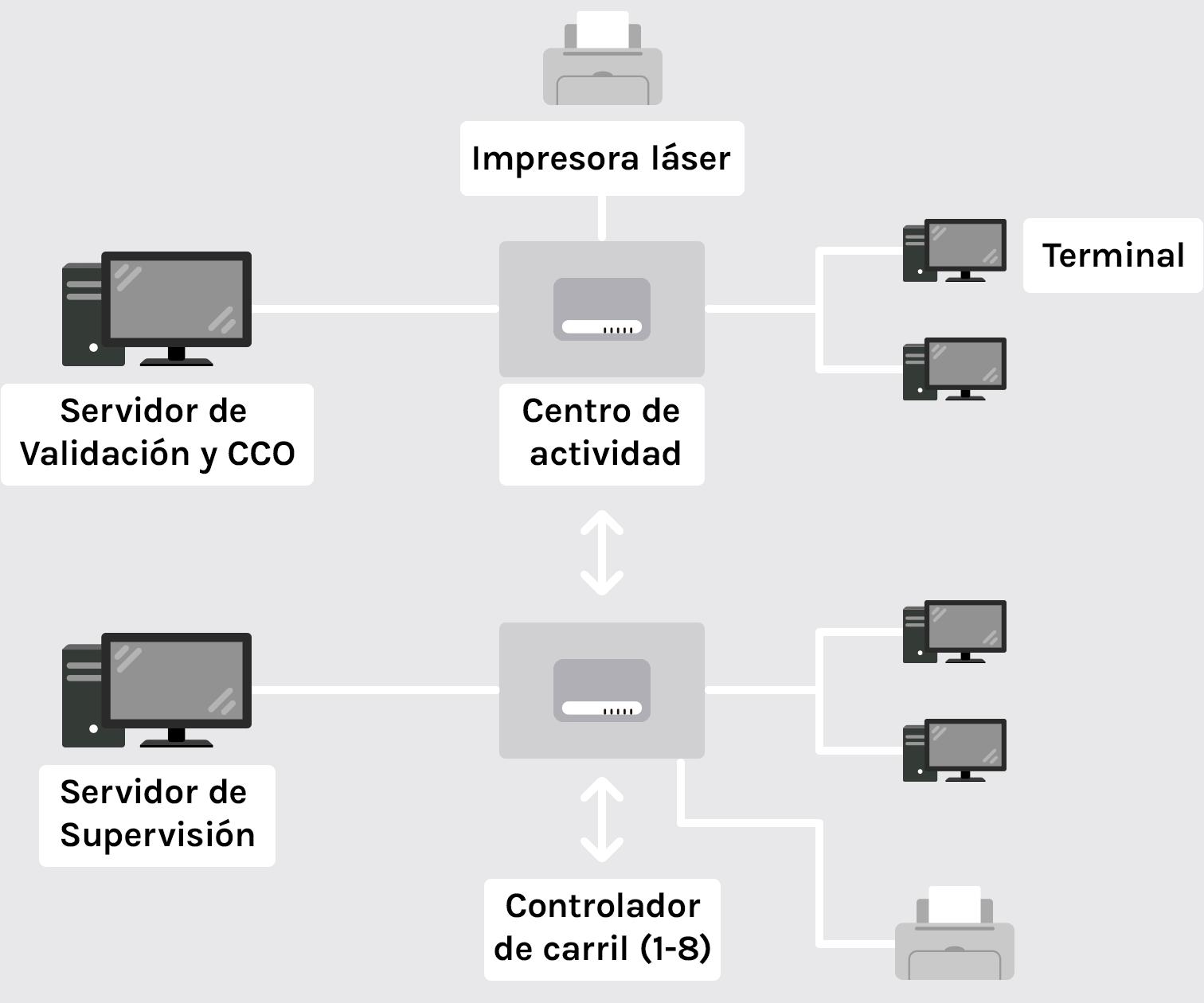 control de carriles de peaje