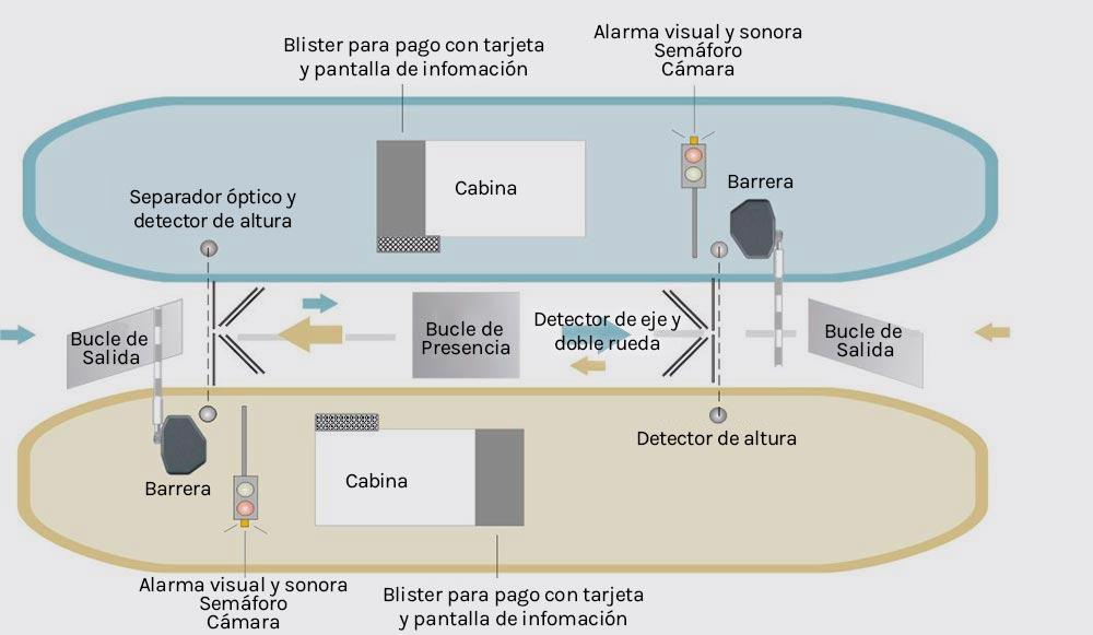 tecnologia para carril de peaje