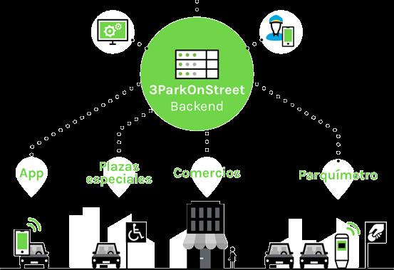 gestion de estacionamiento regulado