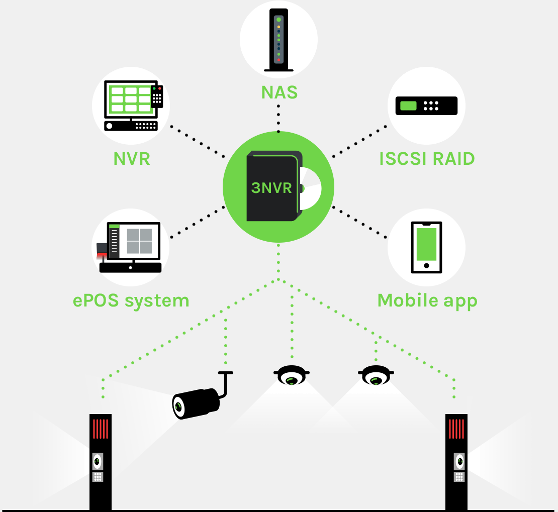 3nvr Video Surveillance System