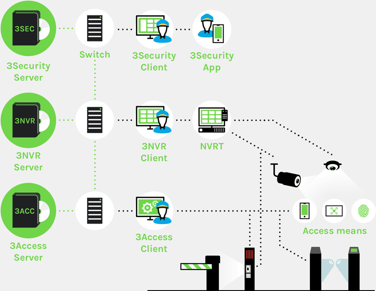 access-control-with-videosurveillance