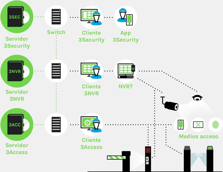 control-de-accesos-con-videovigilancia