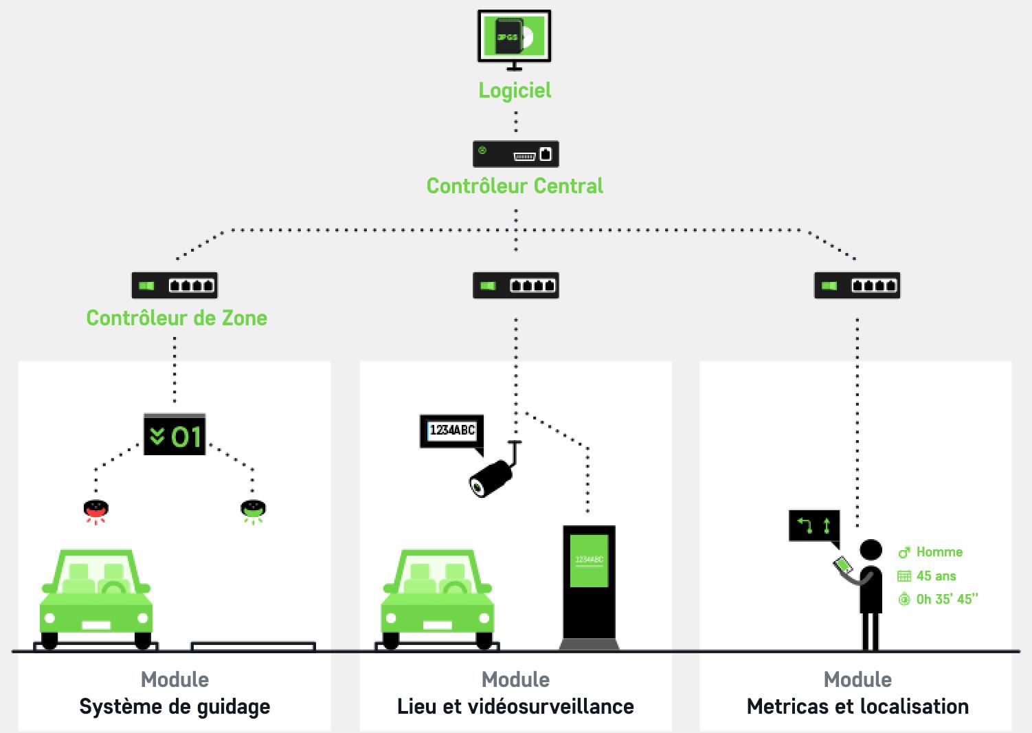 guidage et localisation du vehicule